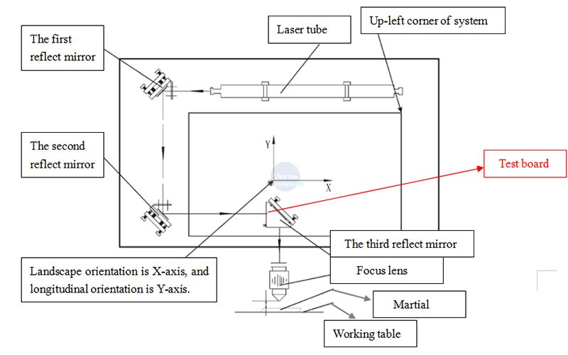 laser light path diagram